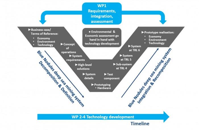 Approach-V-shape development